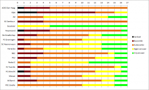 Uitsupporters regelingen 2015-2016 clubs
