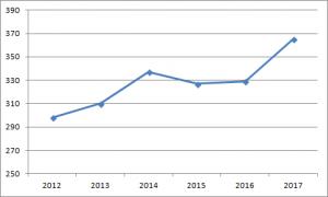 Uitsupporters 2017 aantal ontwikkeling