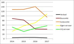 Uitsupporters 2017 regelingen ontwikkeling