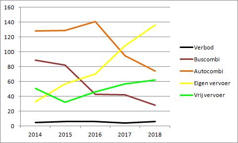 Uitsupporters 2018 regelingen ontwikkeling