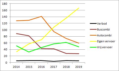 Uitsupporters 2019 ontwikkeling regelingen