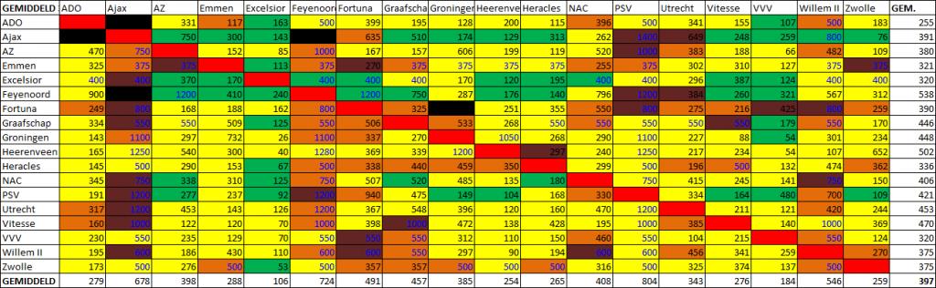 Uitsupporters 2019 tabel eredivisie