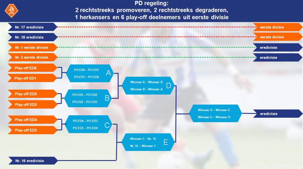 Play-offs pd 2019-2020